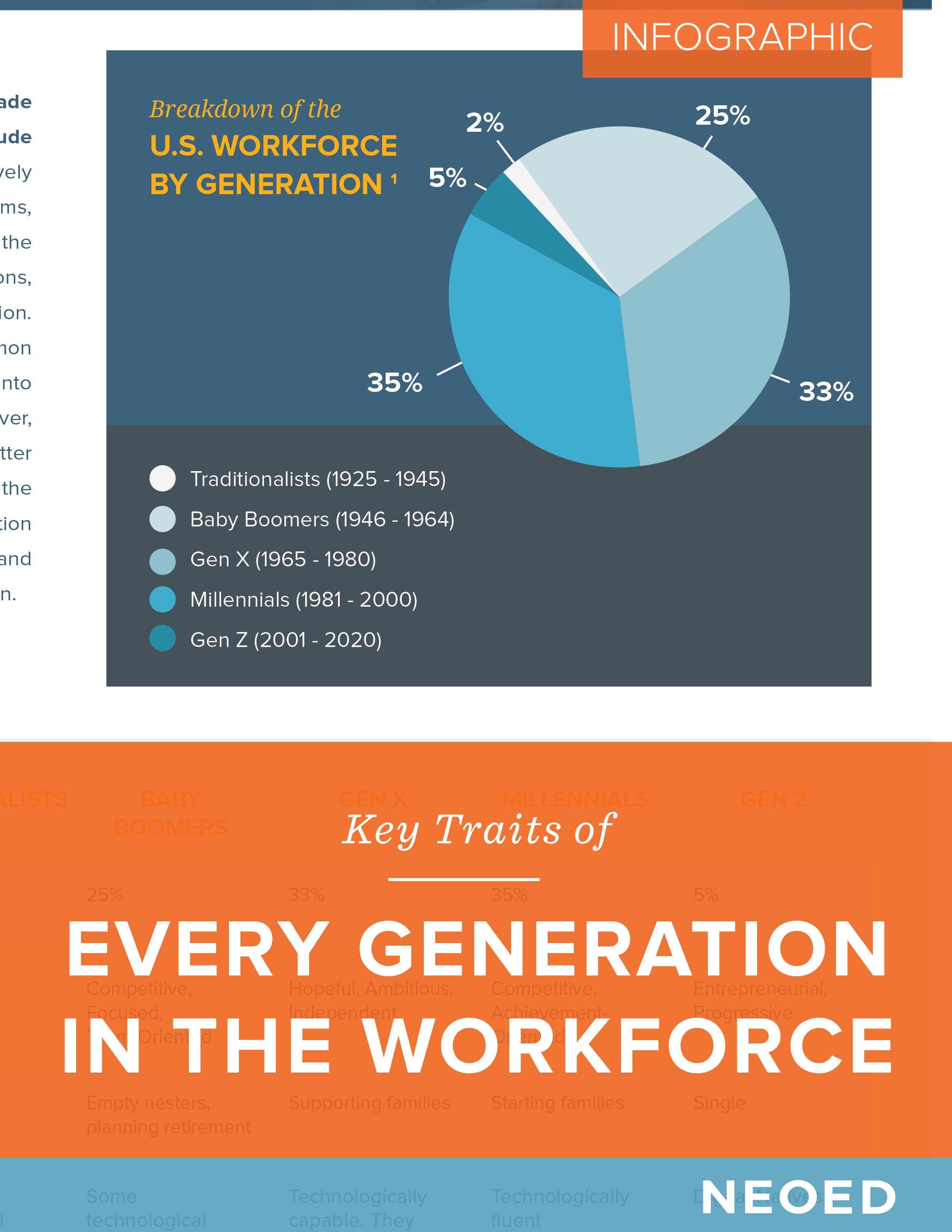 NEOED-Infographic-GenerationsInTheWorkforce-thumbnail
